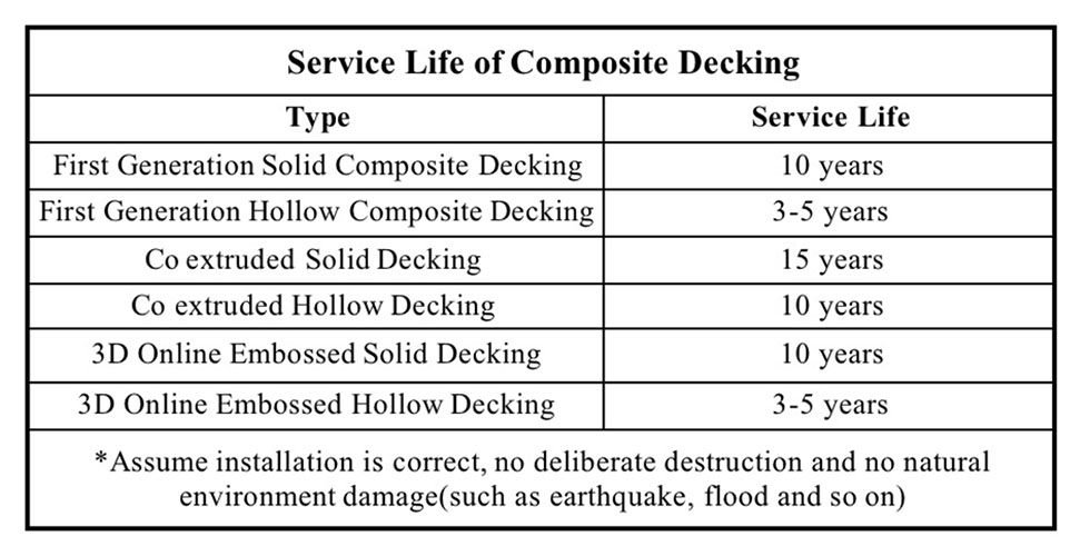 Composite Decking & WPC products Common Q&A